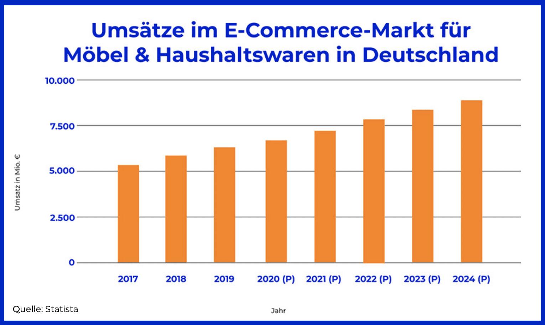 Diagramm_Umsätze_Ecommerce_Möbel